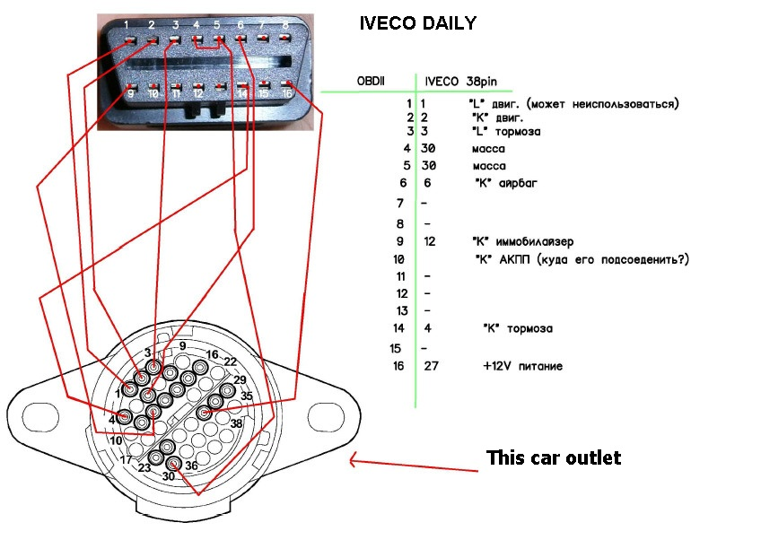 Iveco Daily 38pin to OBD2 16pin diagnostic Adapter cable (L) on step ten worksheet daily, cool to do list daily, trucks daily,